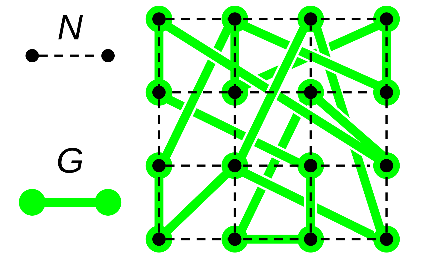 Relationship between a computational mesh N and a small-world interaction network G constructed over N
