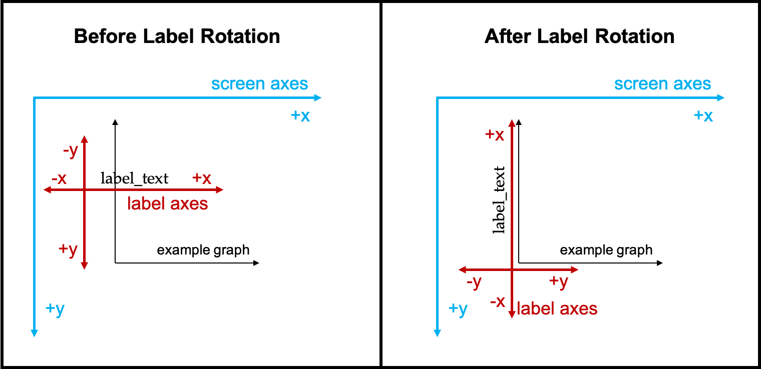 Left axes rotation diagram